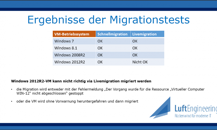 Ergebnis der Migration